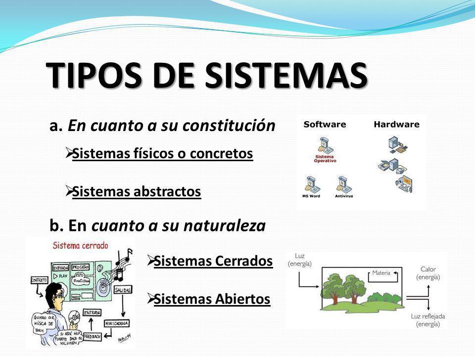 TIPOS DE SISTEMAS a. En cuanto a su constitución b. En cuanto a su naturaleza Sistemas físicos o concretos Sistemas abstractos Sistemas Cerrados Siste