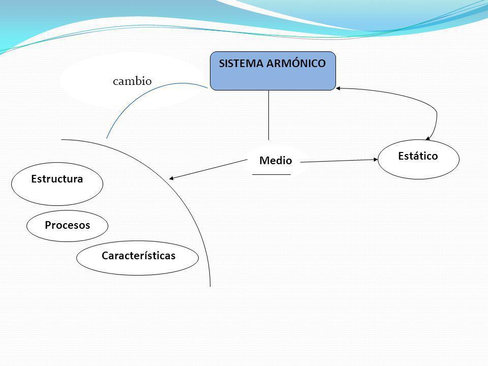 SISTEMA ARMÓNICO Estructura Procesos Características Medio Estático cambio