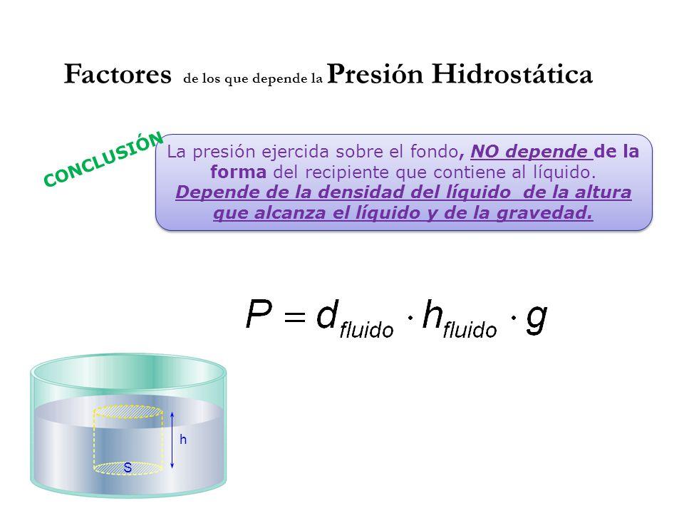 Factores de los que depende la Presión Hidrostática La presión ejercida sobre el fondo, NO depende de la forma del recipiente que contiene al líquido.
