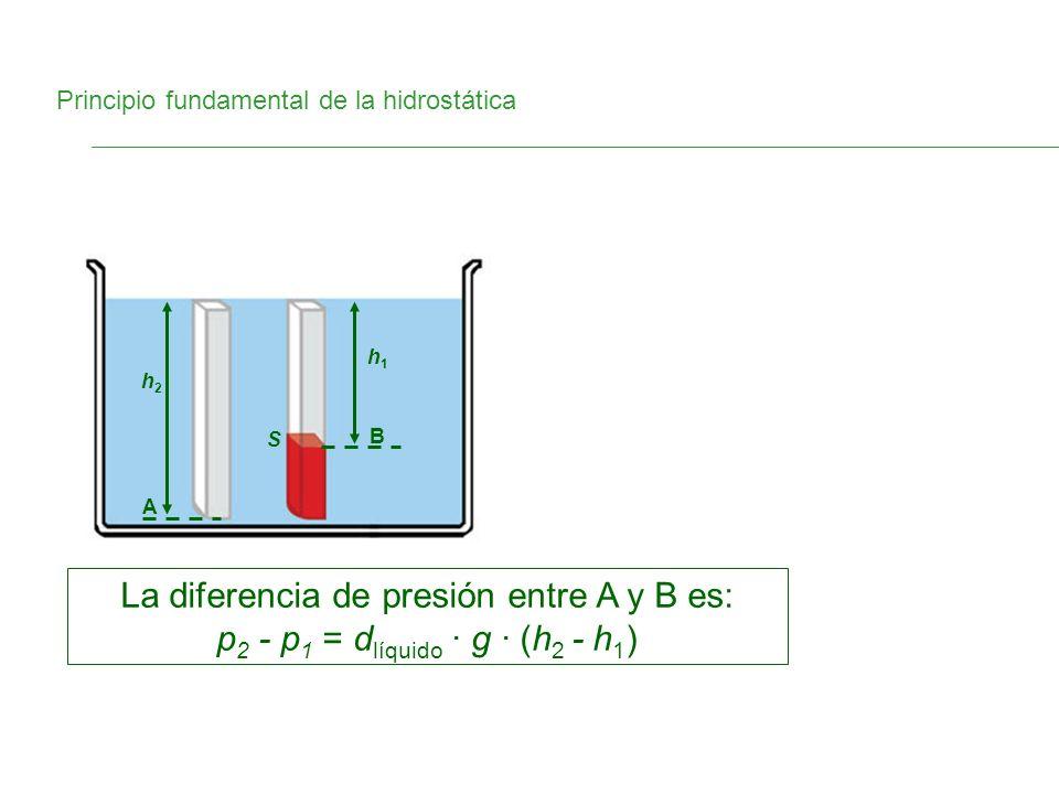 Principio fundamental de la hidrostática A B h1h1 h2h2 S La diferencia de presión entre A y B es: p 2 - p 1 = d líquido · g · (h 2 - h 1 )