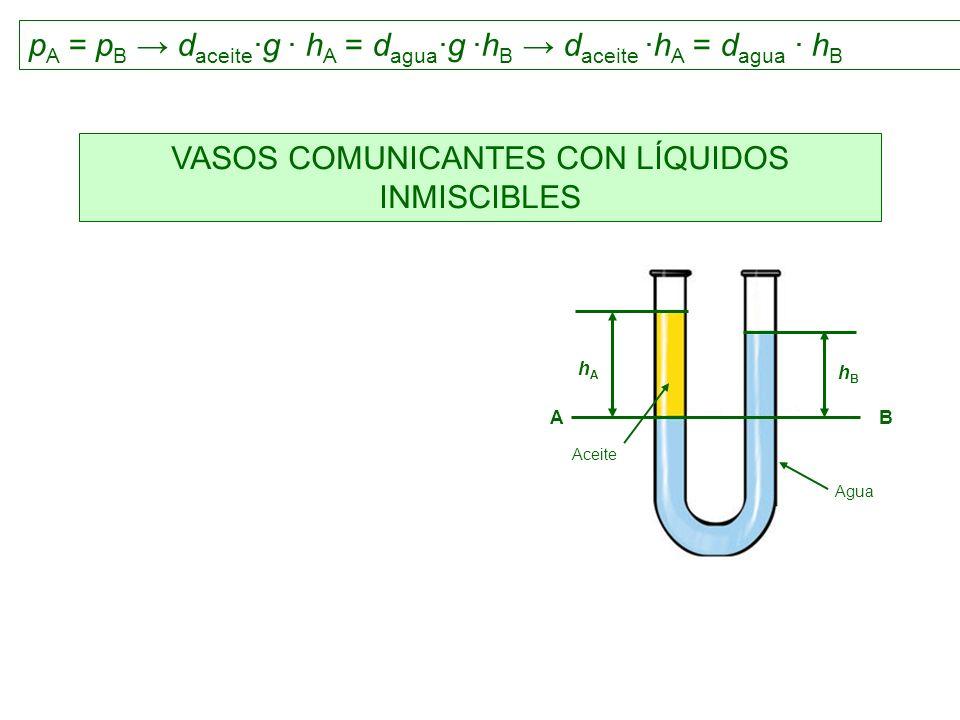 VASOS COMUNICANTES CON LÍQUIDOS INMISCIBLES Agua Aceite hBhB hAhA AB p A = p B d aceite ·g · h A = d agua ·g ·h B d aceite ·h A = d agua · h B