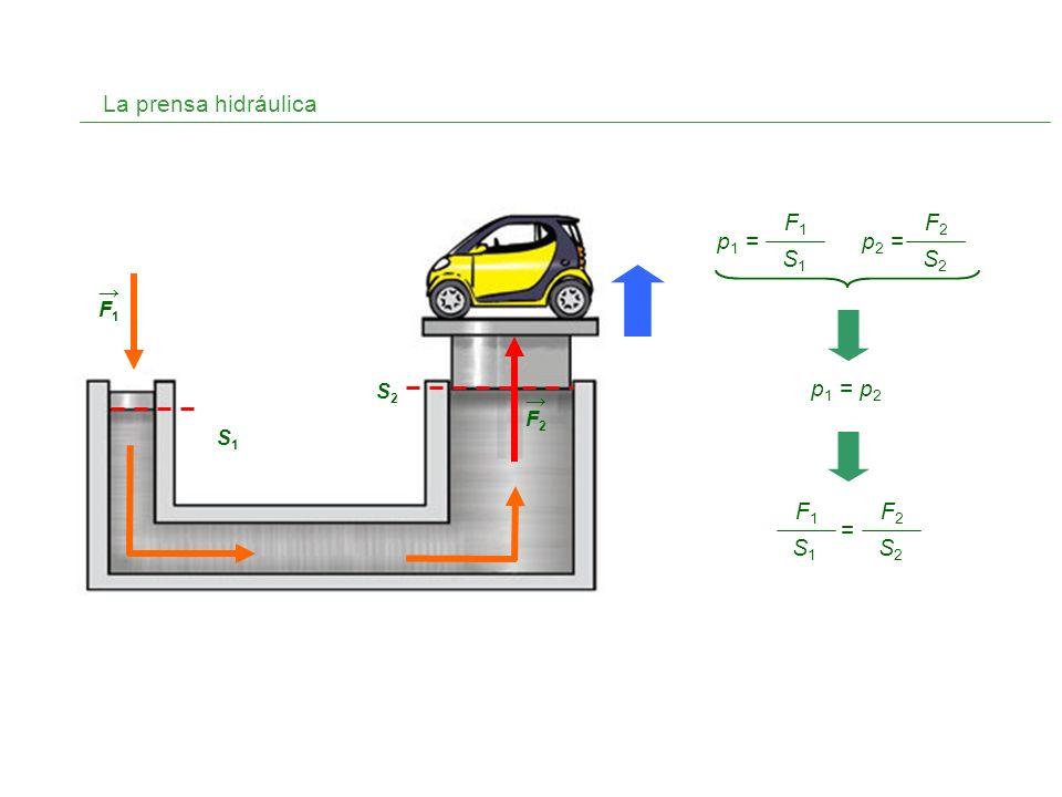 La prensa hidráulica F1F1 F2F2 S1S1 S2S2 p 1 = p 2 F1F1 S1S1 p 1 = F2F2 S2S2 p 2 = F2F2 S2S2 F1F1 S1S1 =