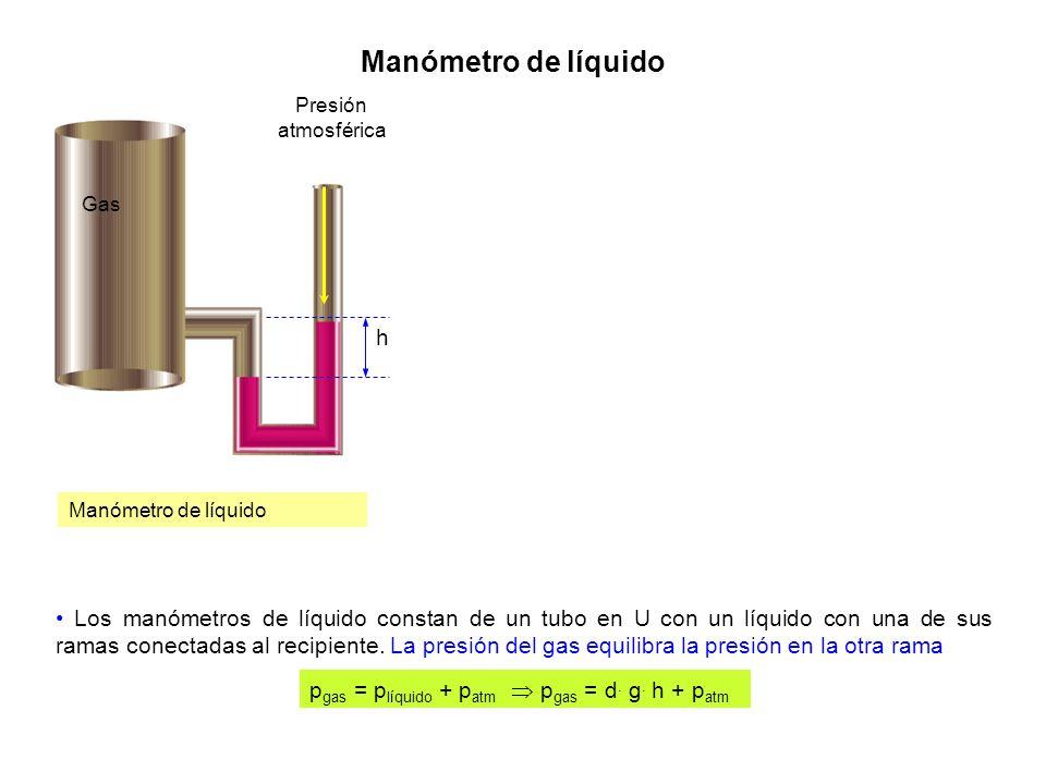 Manómetro de líquido Gas Presión atmosférica h Manómetro de líquido Los manómetros de líquido constan de un tubo en U con un líquido con una de sus ra