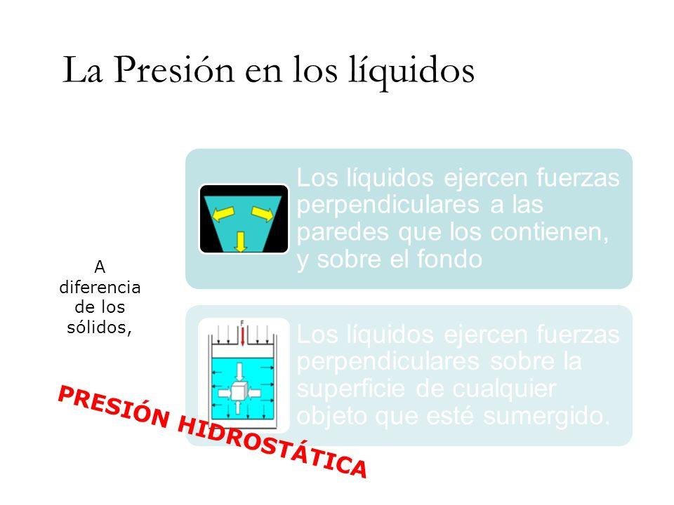 La Presión en los líquidos Los líquidos ejercen fuerzas perpendiculares a las paredes que los contienen, y sobre el fondo Los líquidos ejercen fuerzas