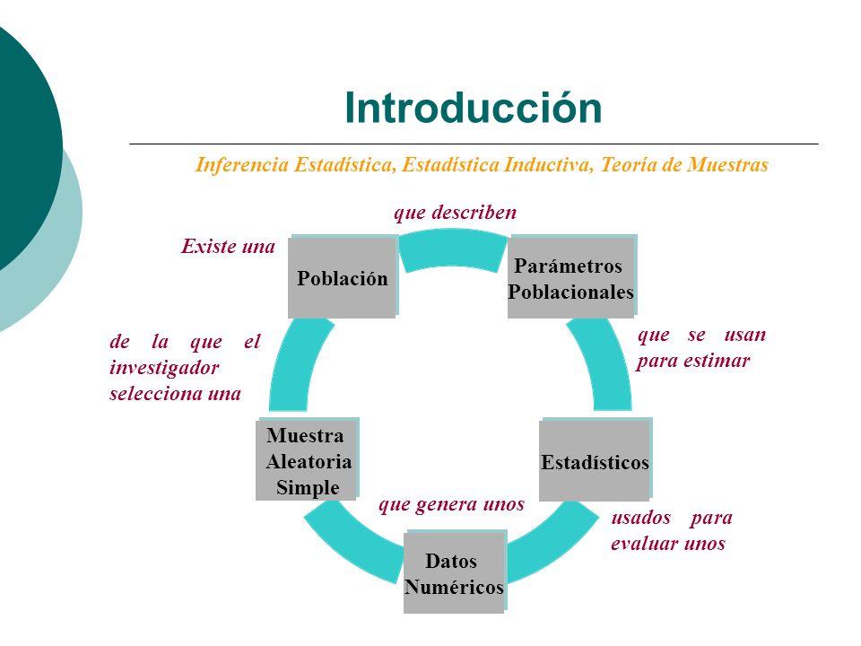 Introducción Inferencia Estadística, Estadística Inductiva, Teoría de Muestras Existe una de la que el investigador selecciona una que genera unos usa