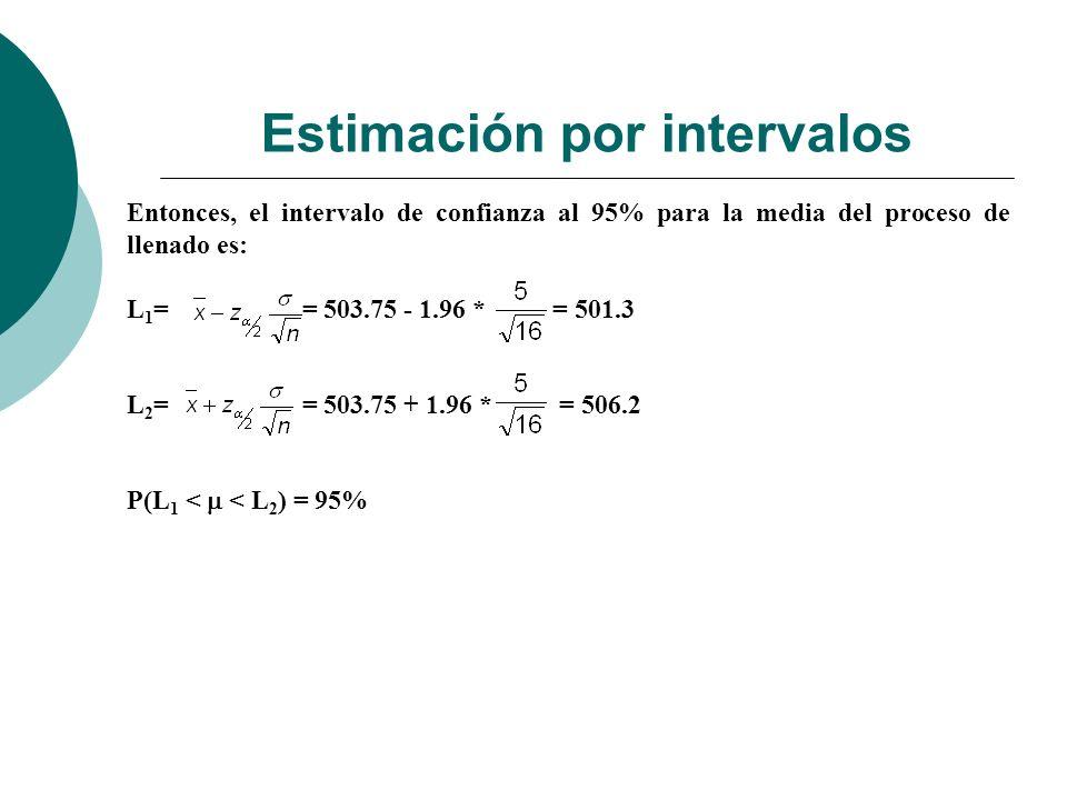 Estimación por intervalos Entonces, el intervalo de confianza al 95% para la media del proceso de llenado es: L 1 = = 503.75 - 1.96 * = 501.3 L 2 = =