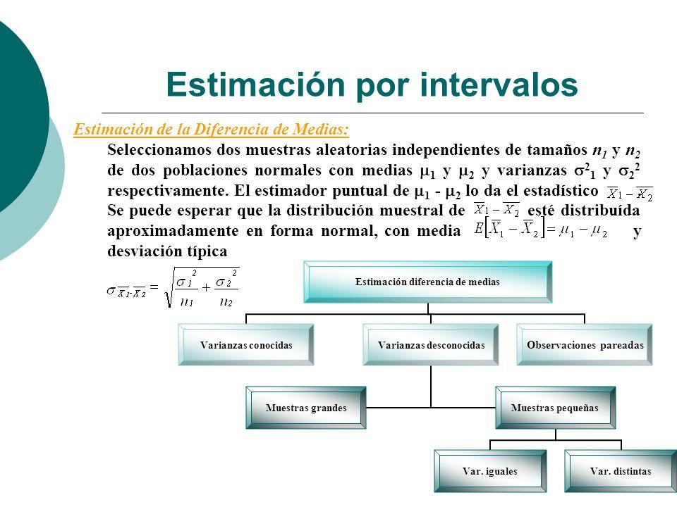 Estimación por intervalos Estimación diferencia de medias Varianzas conocidas Varianzas desconocidas Muestras grandes Muestras pequeñas Var. igualesVa