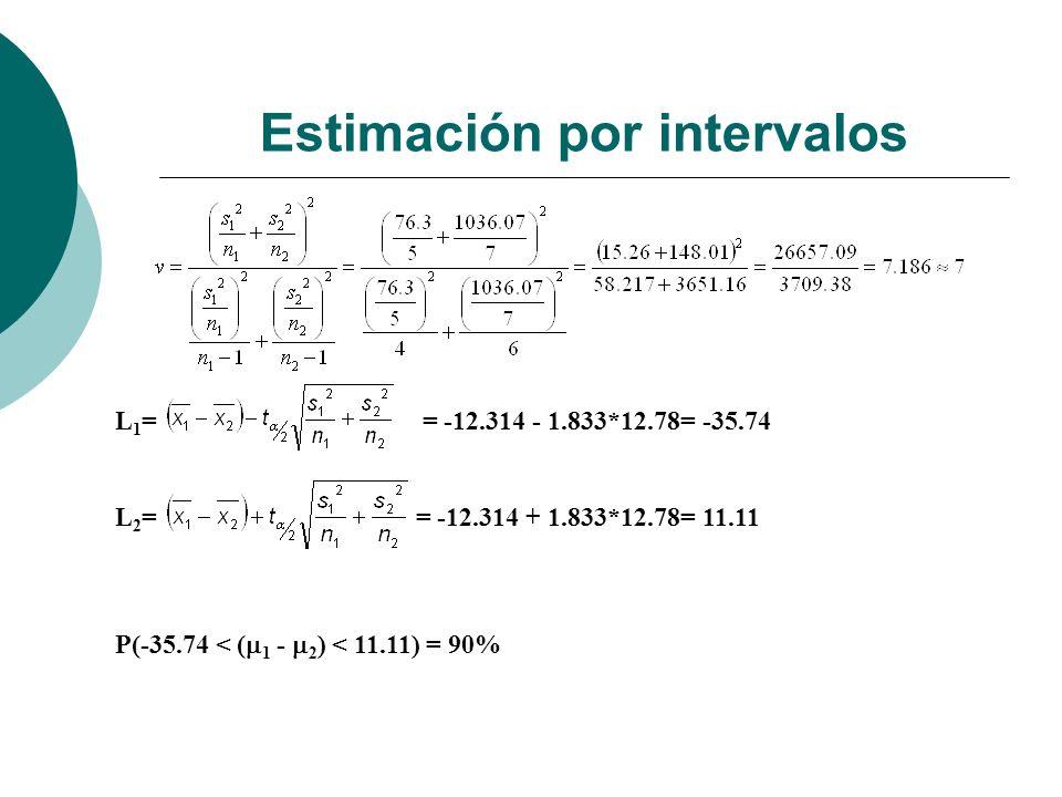 Estimación por intervalos L 1 = = -12.314 - 1.833*12.78= -35.74 L 2 = = -12.314 + 1.833*12.78= 11.11 P(-35.74 < ( 1 - 2 ) < 11.11) = 90%