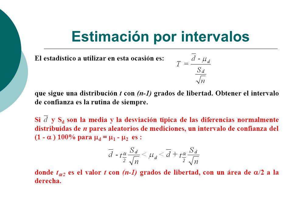 Estimación por intervalos El estadístico a utilizar en esta ocasión es: que sigue una distribución t con (n-1) grados de libertad. Obtener el interval
