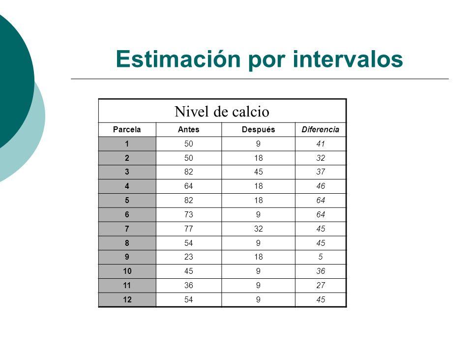 Estimación por intervalos Nivel de calcio ParcelaAntesDespuésDiferencia 150941 2501832 3824537 4641846 5821864 673964 7773245 854945 923185 1045936 11