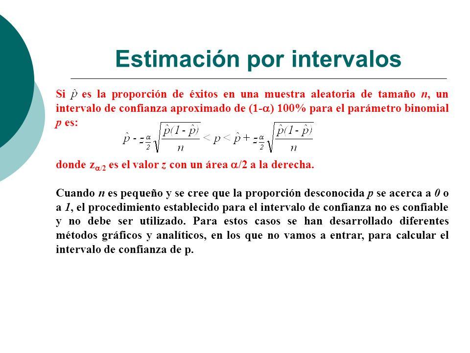 Estimación por intervalos Si es la proporción de éxitos en una muestra aleatoria de tamaño n, un intervalo de confianza aproximado de (1- ) 100% para