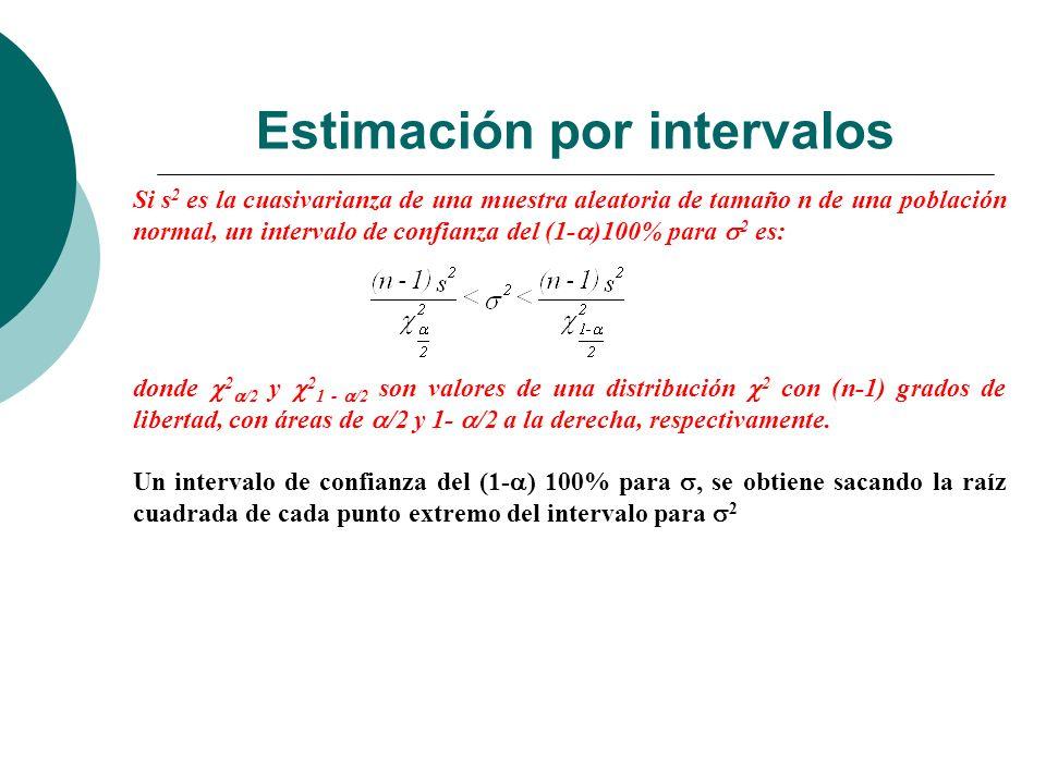 Estimación por intervalos Si s 2 es la cuasivarianza de una muestra aleatoria de tamaño n de una población normal, un intervalo de confianza del (1- )