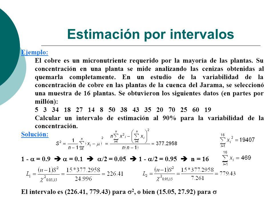 Estimación por intervalos Ejemplo: El cobre es un micronutriente requerido por la mayoría de las plantas. Su concentración en una planta se mide anali