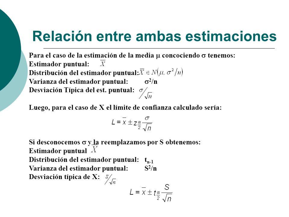 Relación entre ambas estimaciones Para el caso de la estimación de la media concociendo tenemos: Estimador puntual: Distribución del estimador puntual