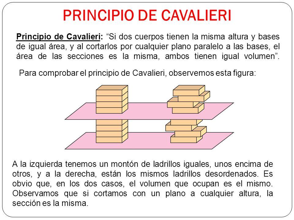 PRINCIPIO DE CAVALIERI Principio de Cavalieri: Si dos cuerpos tienen la misma altura y bases de igual área, y al cortarlos por cualquier plano paralelo a las bases, el área de las secciones es la misma, ambos tienen igual volumen.