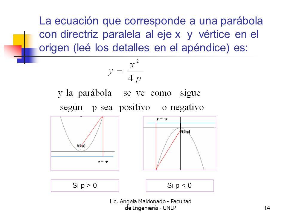 Lic. Angela Maldonado - Facultad de Ingeniería - UNLP14 La ecuación que corresponde a una parábola con directriz paralela al eje x y vértice en el ori