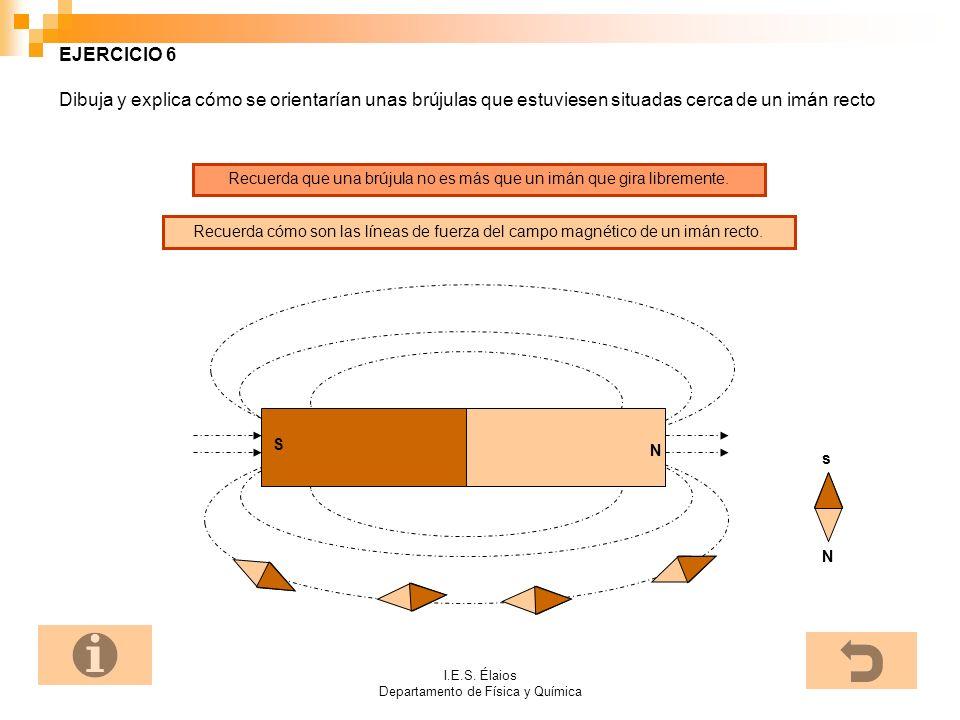 I.E.S. Élaios Departamento de Física y Química EJERCICIO 6 Dibuja y explica cómo se orientarían unas brújulas que estuviesen situadas cerca de un imán