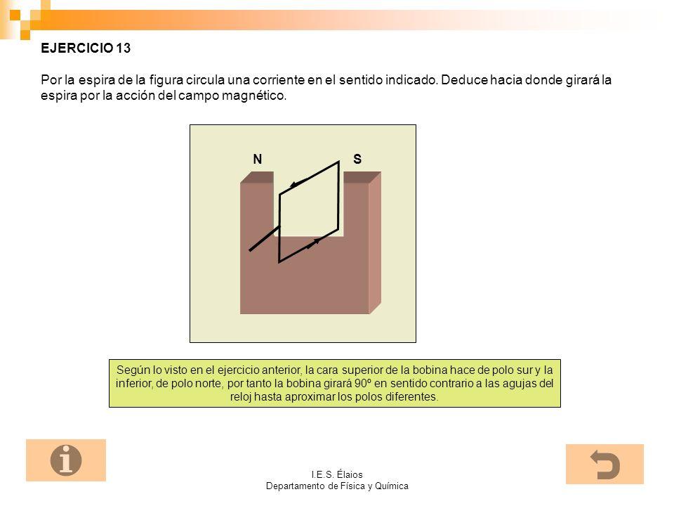 I.E.S. Élaios Departamento de Física y Química EJERCICIO 13 Por la espira de la figura circula una corriente en el sentido indicado. Deduce hacia dond