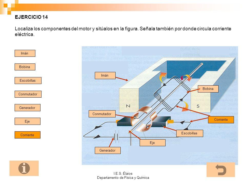 I.E.S. Élaios Departamento de Física y Química EJERCICIO 14 Localiza los componentes del motor y sitúalos en la figura. Señala también por donde circu