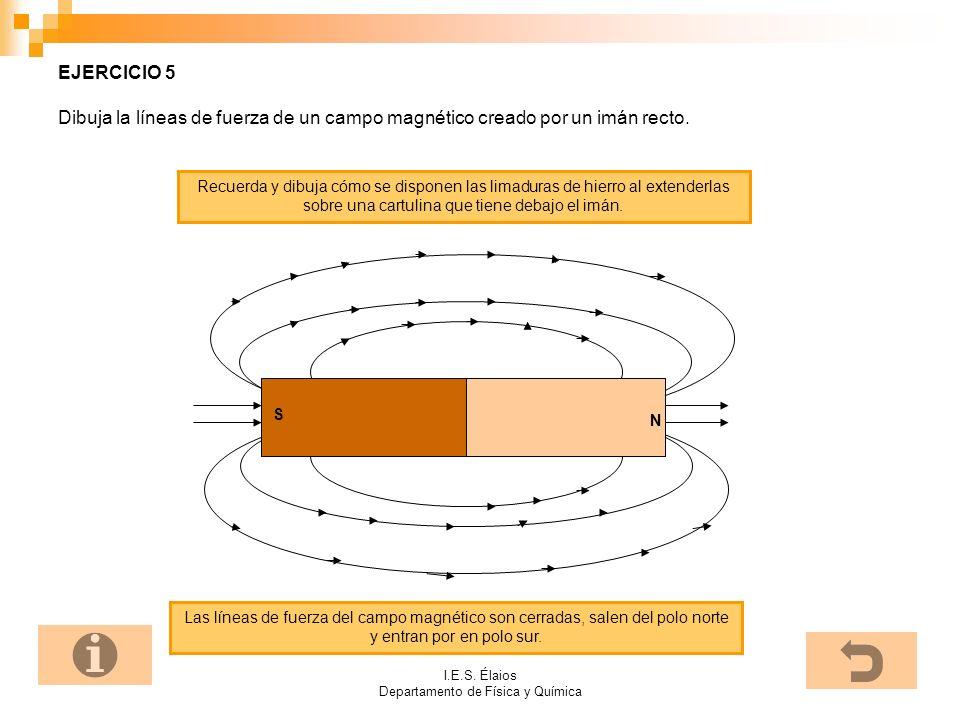 I.E.S. Élaios Departamento de Física y Química EJERCICIO 5 Dibuja la líneas de fuerza de un campo magnético creado por un imán recto. Recuerda y dibuj