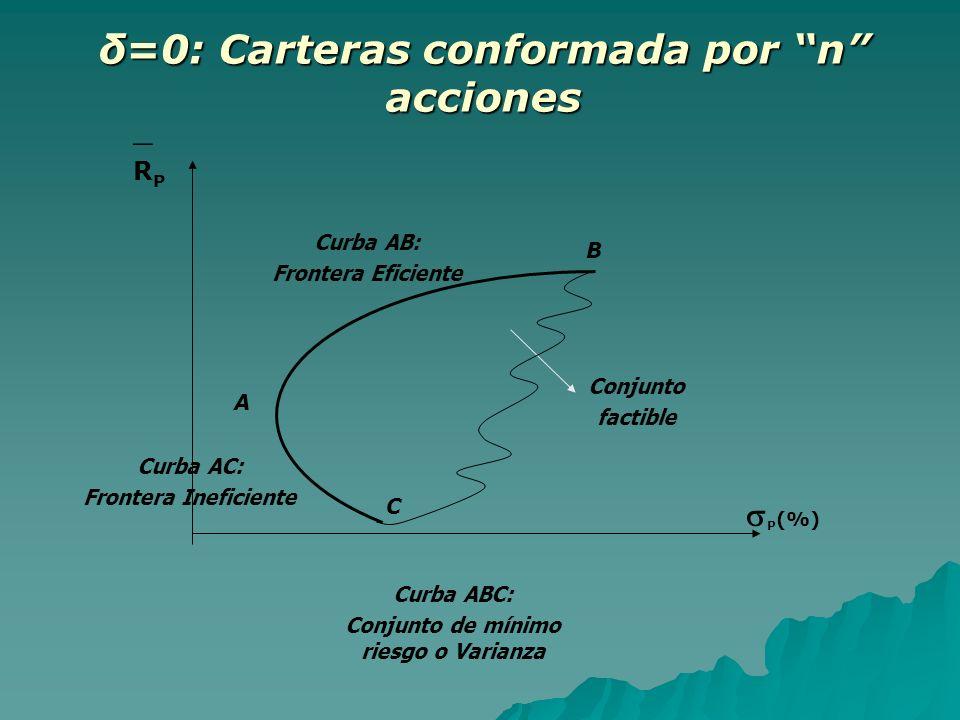 δ=0: Carteras conformada por n acciones B P (%) Conjunto factible A C Curba AB: Frontera Eficiente Curba AC: Frontera Ineficiente Curba ABC: Conjunto