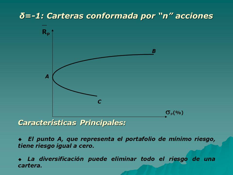 Características Principales: El punto A, que representa el portafolio de mínimo riesgo, tiene riesgo igual a cero. La diversificación puede eliminar t