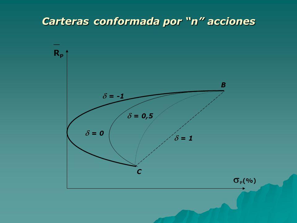 Carteras conformada por n acciones R P B = -1 C = 0 = 0,5 = 1 P (%)