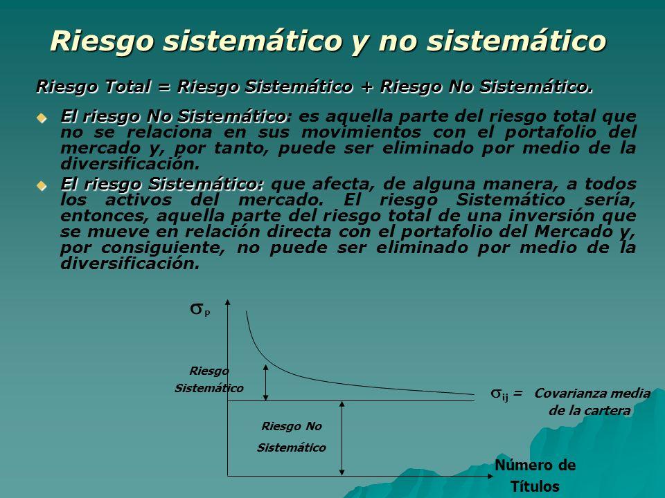 Riesgo sistemático y no sistemático Riesgo Total = Riesgo Sistemático + Riesgo No Sistemático. El riesgo No Sistemático El riesgo No Sistemático: es a