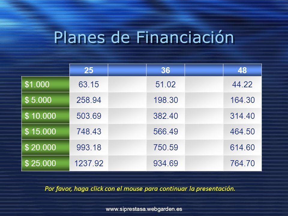Planes de Financiación 253648 $1.00063.1551.0244.22 $ 5.000258.94198.30164.30 $ 10.000503.69382.40314.40 $ 15.000748.43566.49464.50 $ 20.000993.18750.59614.60 $ 25.0001237.92934.69764.70 www.siprestasa.webgarden.es Por favor, haga click con el mouse para continuar la presentación.