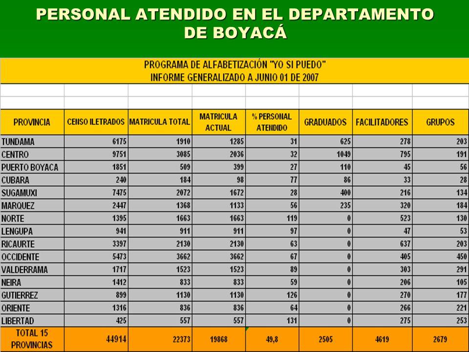 PERSONAL ATENDIDO EN EL DEPARTAMENTO DE BOYACÁ
