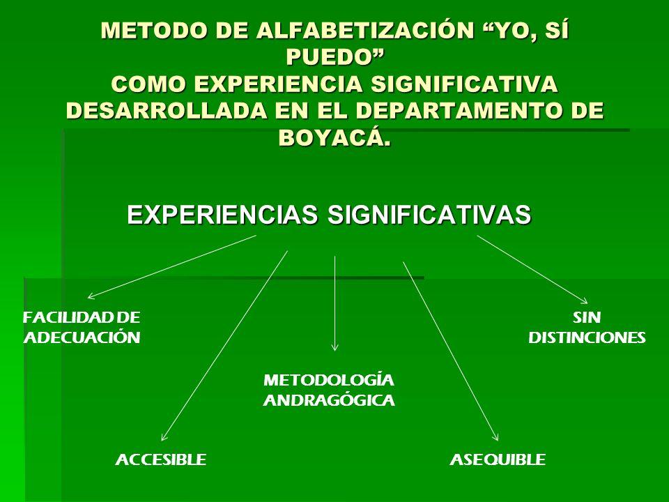 METODO DE ALFABETIZACIÓN YO, SÍ PUEDO COMO EXPERIENCIA SIGNIFICATIVA DESARROLLADA EN EL DEPARTAMENTO DE BOYACÁ. EXPERIENCIAS SIGNIFICATIVAS FACILIDAD