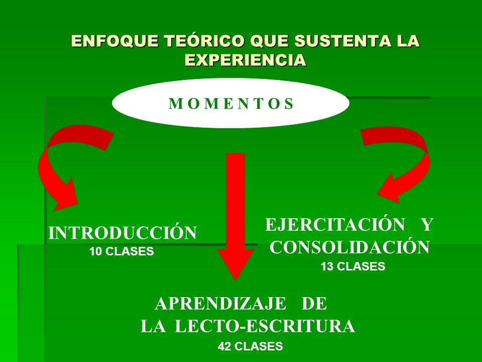 ENFOQUE TEÓRICO QUE SUSTENTA LA EXPERIENCIA M O M E N T O S INTRODUCCIÓN EJERCITACIÓN Y CONSOLIDACIÓN APRENDIZAJE DE LA LECTO-ESCRITURA 10 CLASES 13 CLASES 42 CLASES