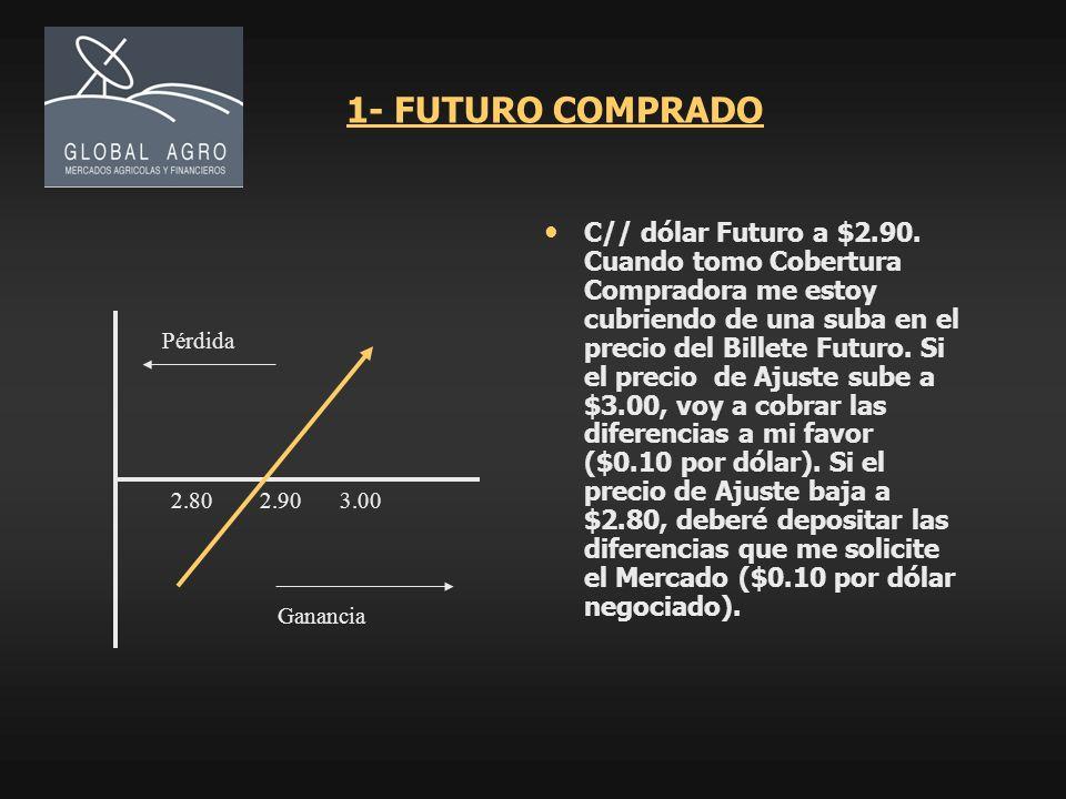 1- FUTURO COMPRADO C// dólar Futuro a $2.90. Cuando tomo Cobertura Compradora me estoy cubriendo de una suba en el precio del Billete Futuro. Si el pr
