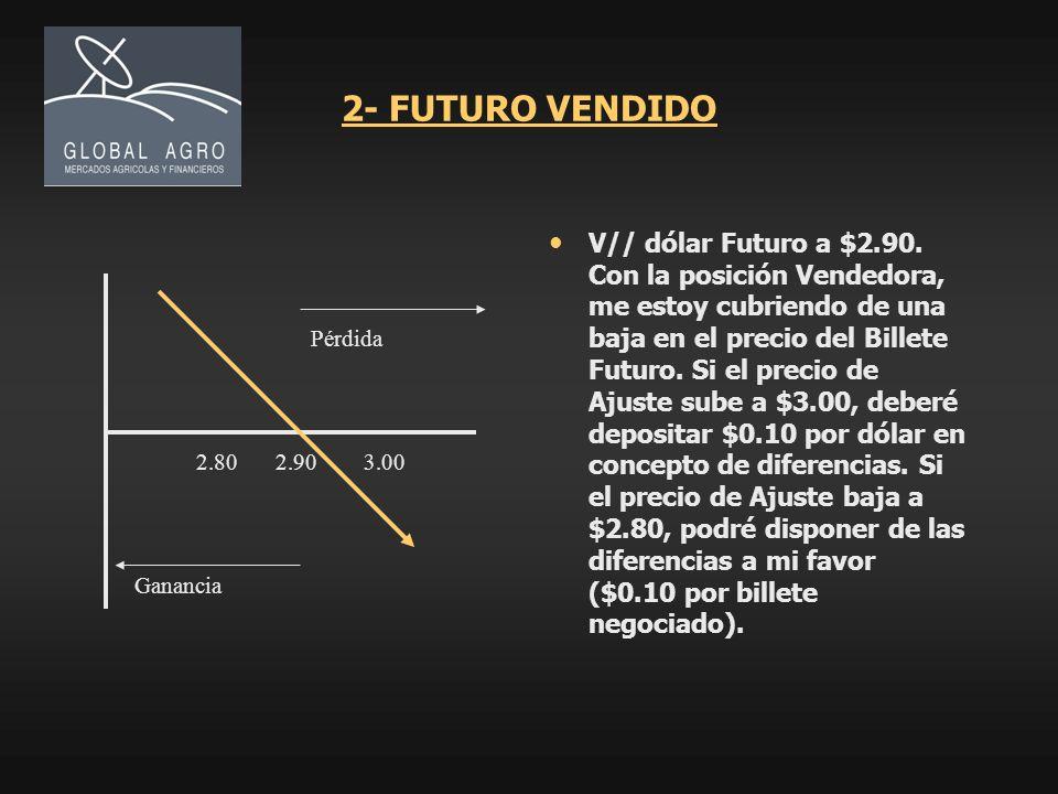 2- FUTURO VENDIDO V// dólar Futuro a $2.90. Con la posición Vendedora, me estoy cubriendo de una baja en el precio del Billete Futuro. Si el precio de
