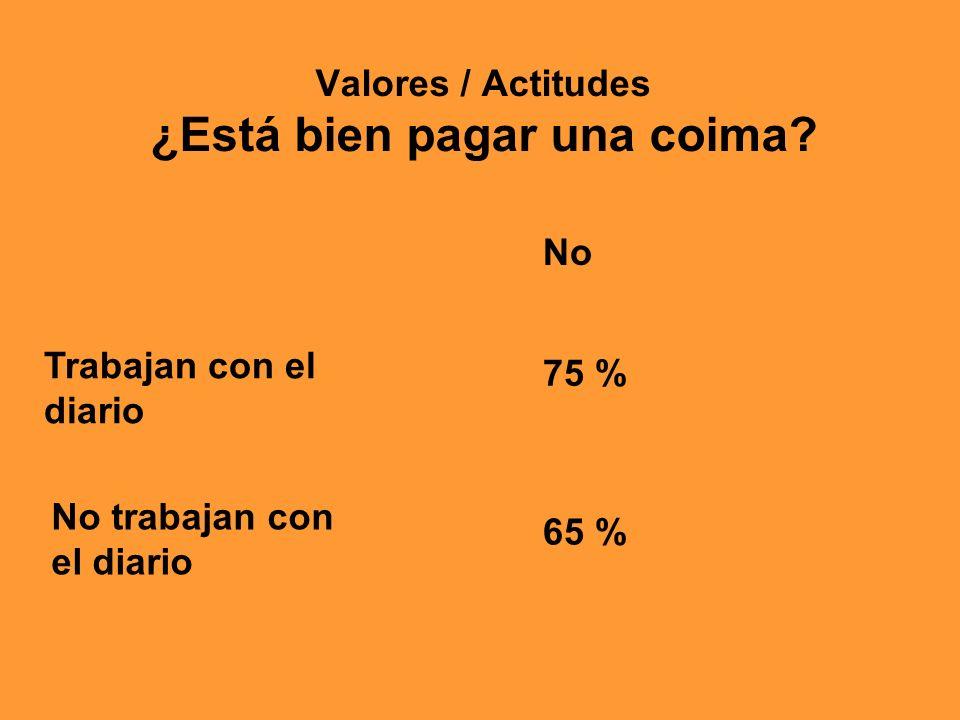 No 75 % Trabajan con el diario No trabajan con el diario 65 % Valores / Actitudes ¿Está bien pagar una coima?