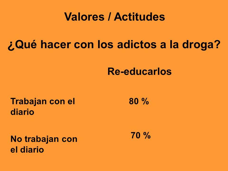 Re-educarlos 80 %Trabajan con el diario No trabajan con el diario 70 % Valores / Actitudes ¿ Qué hacer con los adictos a la droga?