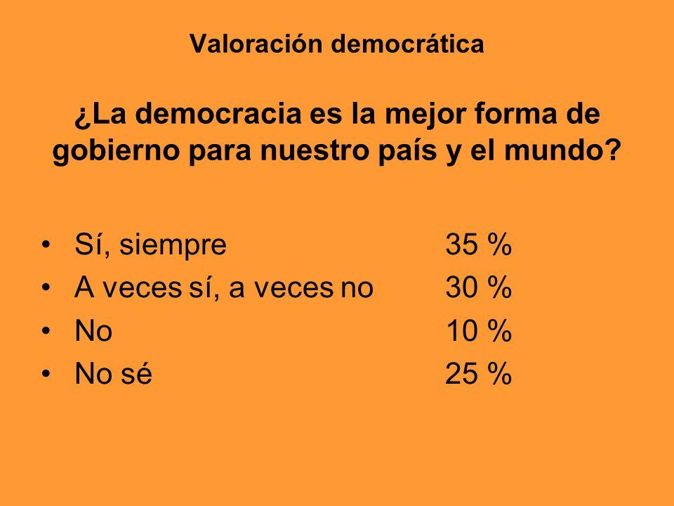 Valoración democrática ¿La democracia es la mejor forma de gobierno para nuestro país y el mundo? Sí, siempre35 % A veces sí, a veces no 30 % No10 % N
