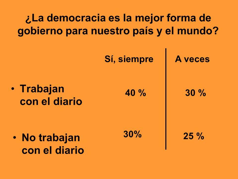 ¿La democracia es la mejor forma de gobierno para nuestro país y el mundo? Trabajan con el diario 40 %30 % Sí, siempre A veces No trabajan con el diar