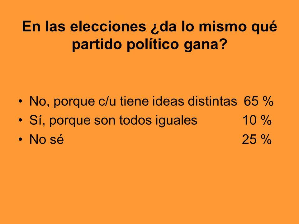 En las elecciones ¿da lo mismo qué partido político gana? No, porque c/u tiene ideas distintas 65 % Sí, porque son todos iguales 10 % No sé 25 %