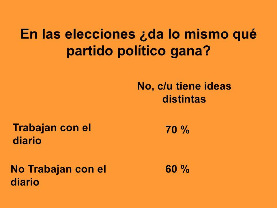 En las elecciones ¿da lo mismo qué partido político gana? No, c/u tiene ideas distintas Trabajan con el diario 70 % 60 %No Trabajan con el diario