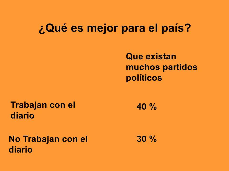 ¿Qué es mejor para el país? Que existan muchos partidos políticos Trabajan con el diario 40 % 30 %No Trabajan con el diario