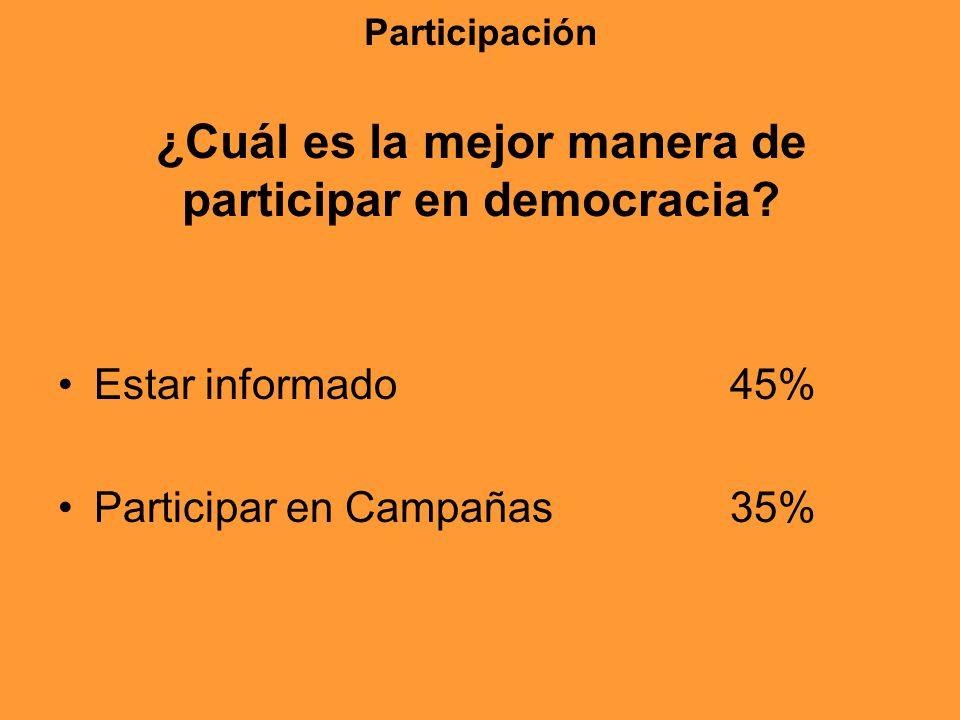 Participación ¿Cuál es la mejor manera de participar en democracia? Estar informado 45% Participar en Campañas 35%