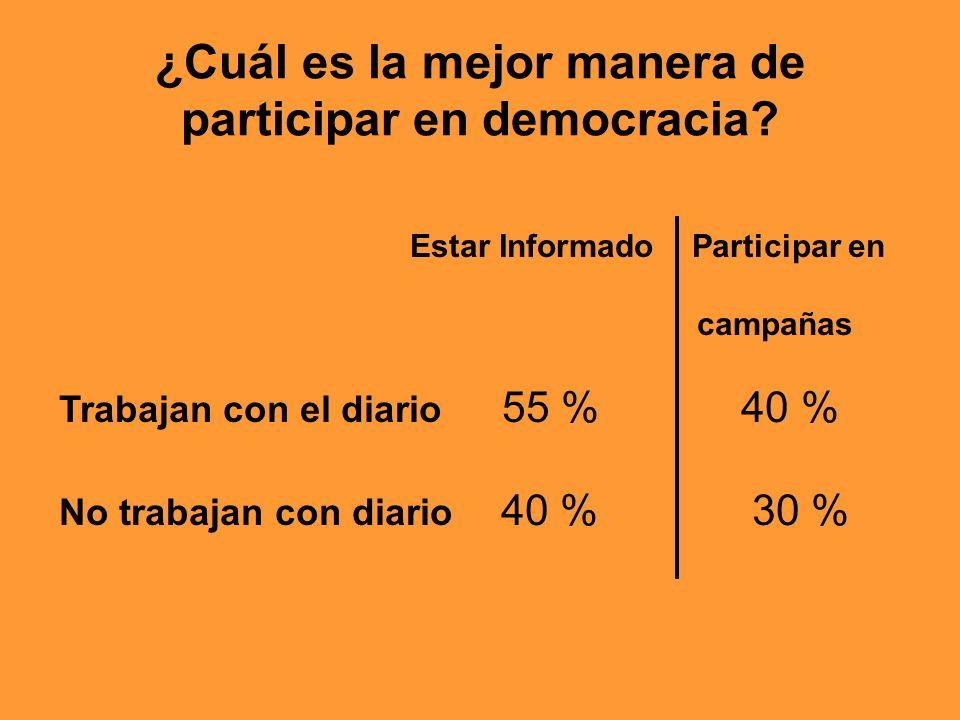 ¿Cuál es la mejor manera de participar en democracia? Estar Informado Participar en campañas Trabajan con el diario 55 % 40 % No trabajan con diario 4