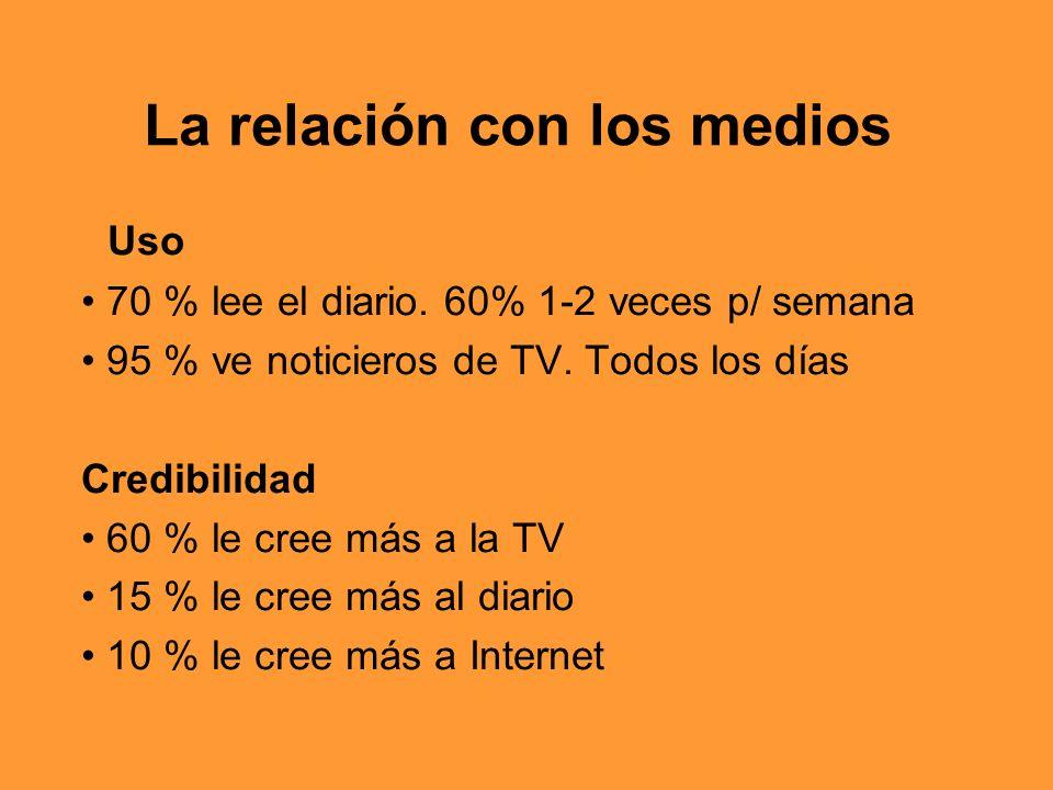 La relación con los medios Uso 70 % lee el diario. 60% 1-2 veces p/ semana 95 % ve noticieros de TV. Todos los días Credibilidad 60 % le cree más a la