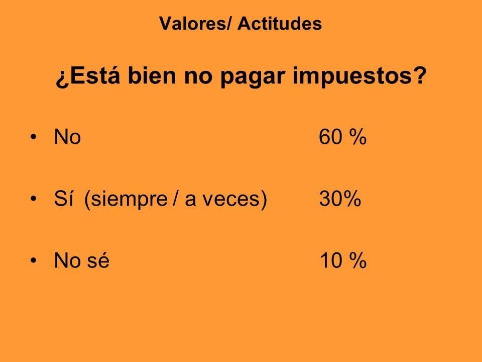 Valores/ Actitudes ¿Está bien no pagar impuestos? No 60 % Sí (siempre / a veces)30% No sé 10 %