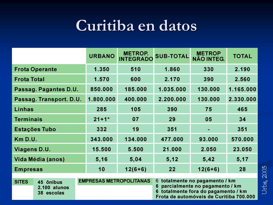 Curitiba en datos Urbs, 2005