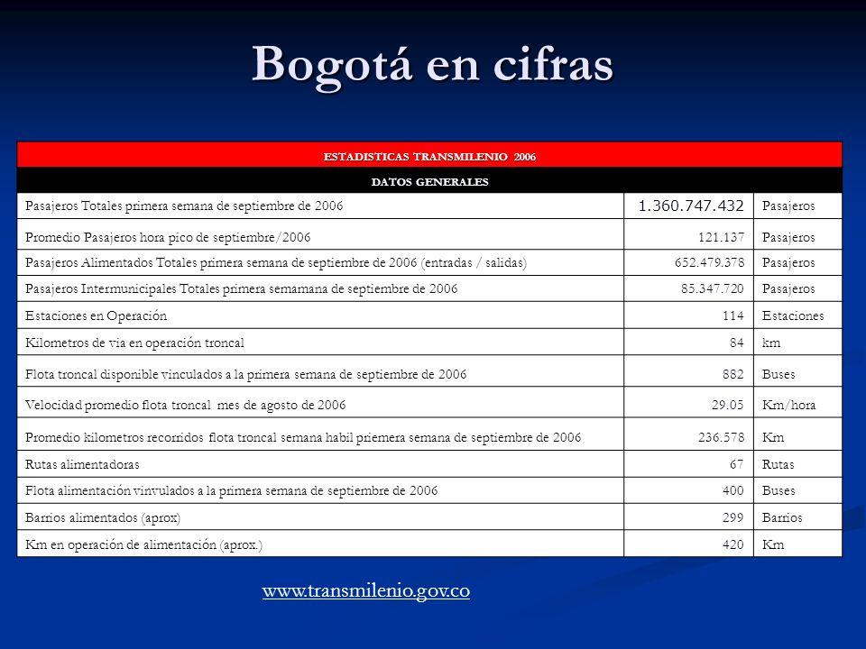 Bogotá en cifras ESTADISTICAS TRANSMILENIO 2006 DATOS GENERALES Pasajeros Totales primera semana de septiembre de 2006 1.360.747.432 Pasajeros Promedi