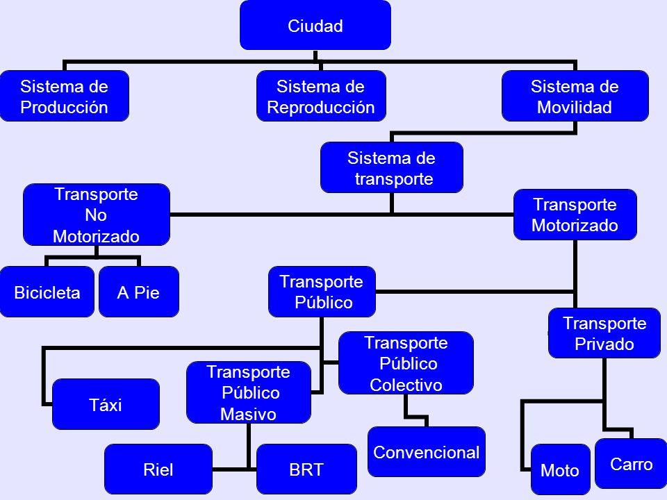 TransMilenio www.transmilenio.gov.co