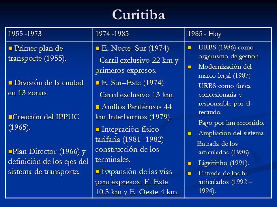 Curitiba 1955 -1973 1974 -1985 1985 - Hoy Primer plan de transporte (1955). Primer plan de transporte (1955). División de la ciudad en 13 zonas. Divis