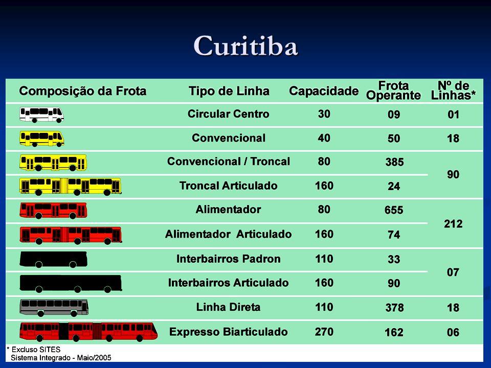Lecciones ) A pesar de Curitiba ser una ciudad con un ingreso per capita de US$ 8000 (Bogotá tiene cerca de US$ 2.804), le apostó a un sistema de transporte económico basado en soluciones creativas y de bajo costo.